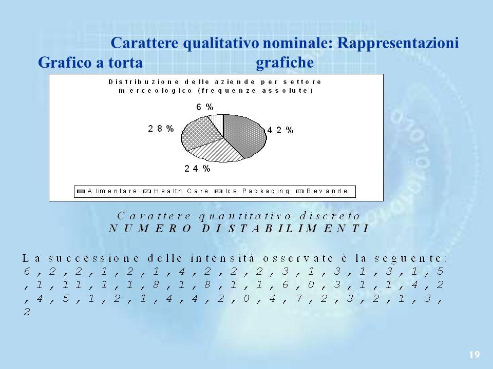 Carattere qualitativo nominale: Rappresentazioni grafiche