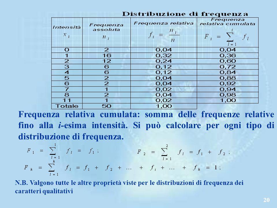 Frequenza relativa cumulata: somma delle frequenze relative fino alla i-esima intensità. Si può calcolare per ogni tipo di distribuzione di frequenza.