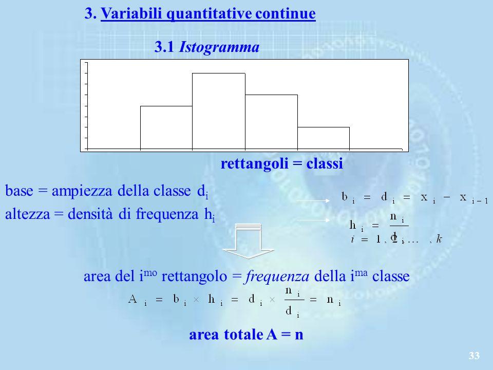 area del imo rettangolo = frequenza della ima classe