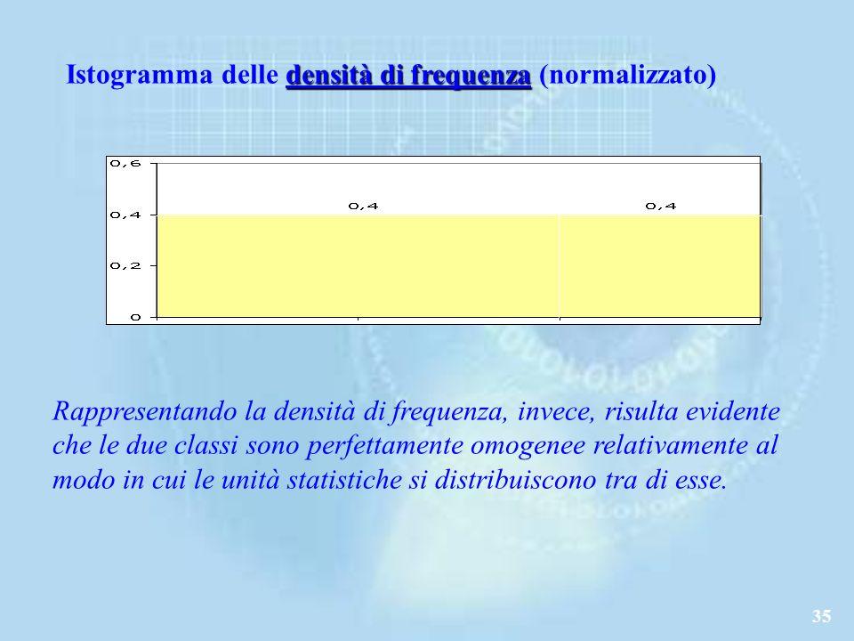 Istogramma delle densità di frequenza (normalizzato)