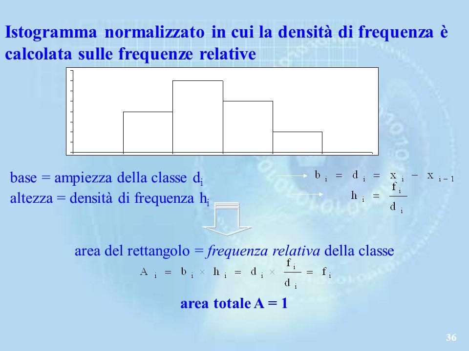 area del rettangolo = frequenza relativa della classe