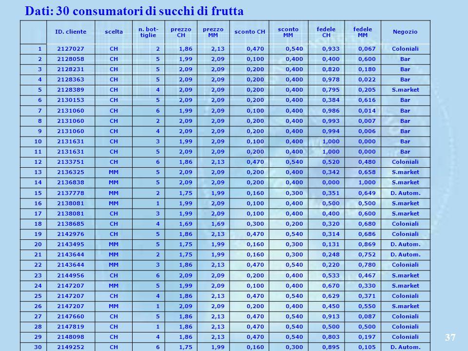 Dati: 30 consumatori di succhi di frutta