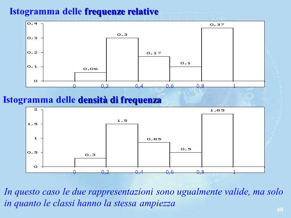 Istogramma delle frequenze relative