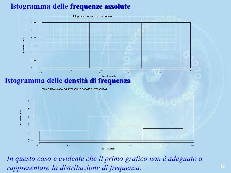 Istogramma delle frequenze assolute