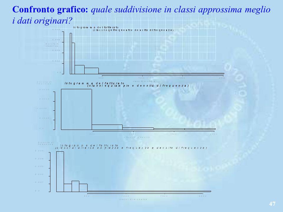 Confronto grafico: quale suddivisione in classi approssima meglio i dati originari