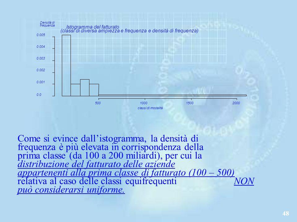 Come si evince dall'istogramma, la densità di