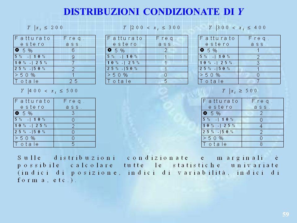 DISTRIBUZIONI CONDIZIONATE DI Y