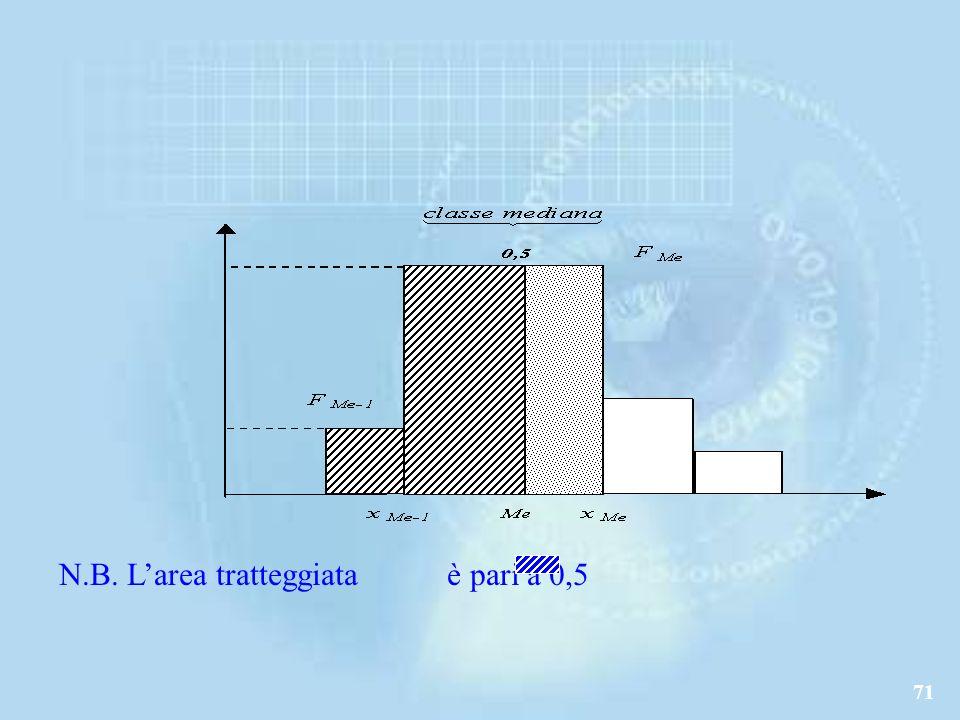 N.B. L'area tratteggiata è pari a 0,5