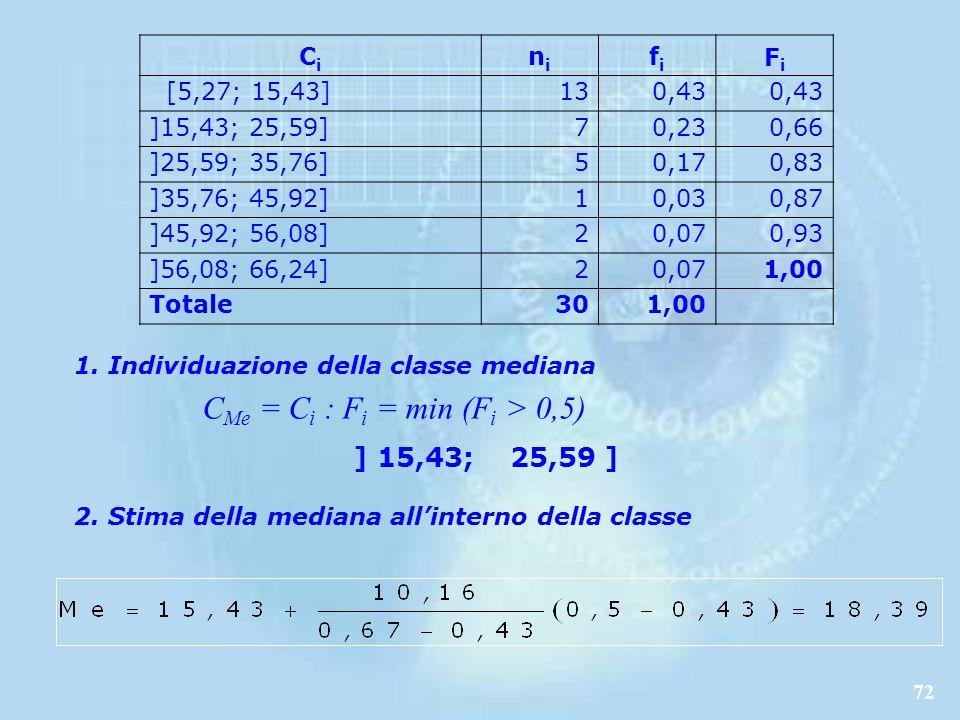 CMe = Ci : Fi = min (Fi > 0,5)