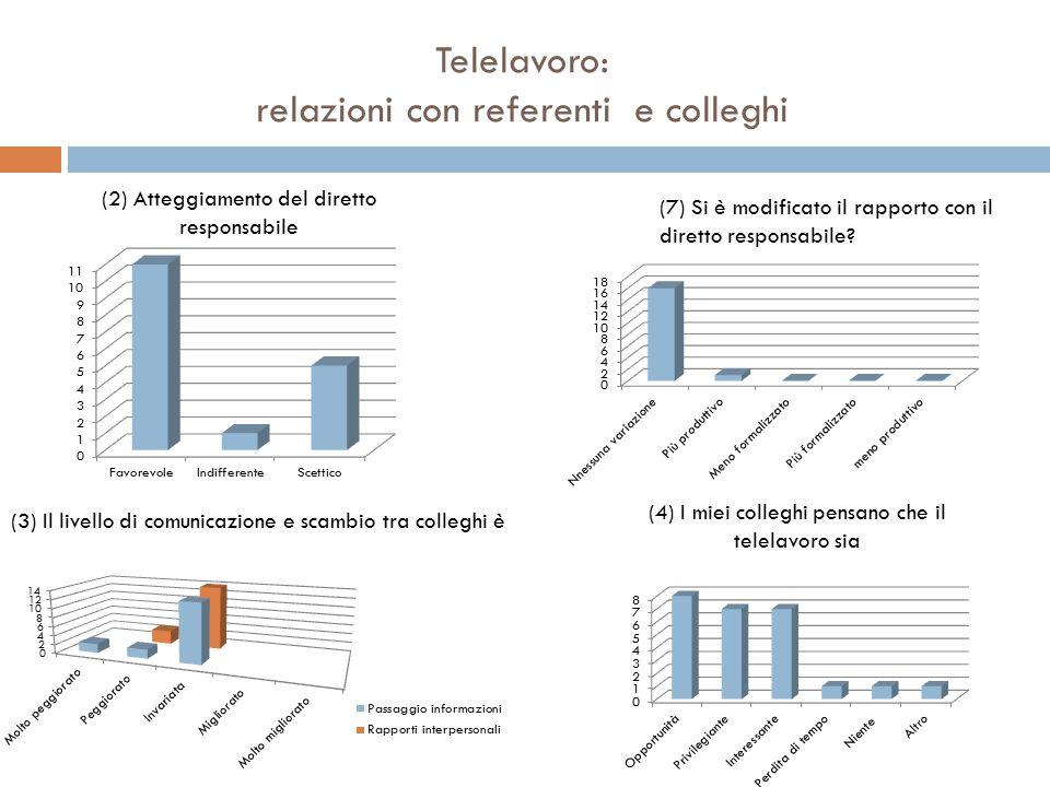 Telelavoro: relazioni con referenti e colleghi