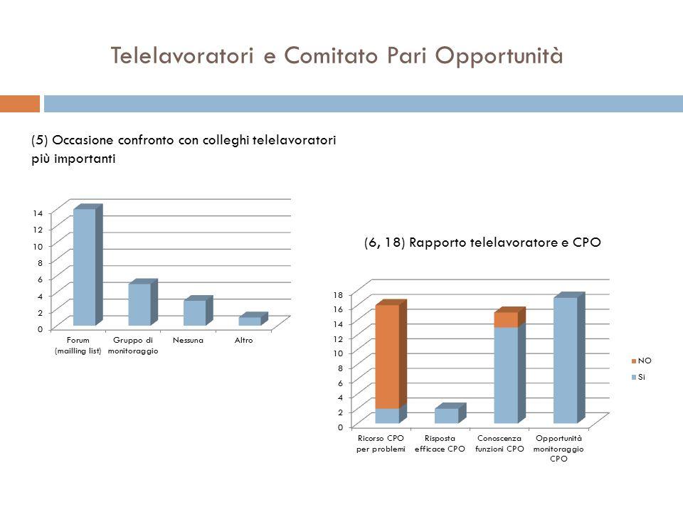 Telelavoratori e Comitato Pari Opportunità