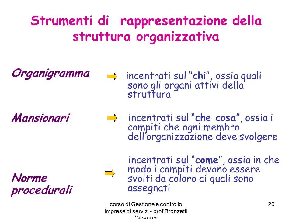 Strumenti di rappresentazione della struttura organizzativa