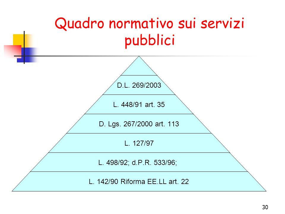 Quadro normativo sui servizi pubblici