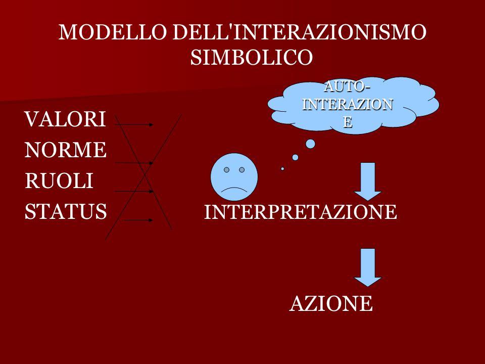 MODELLO DELL INTERAZIONISMO SIMBOLICO