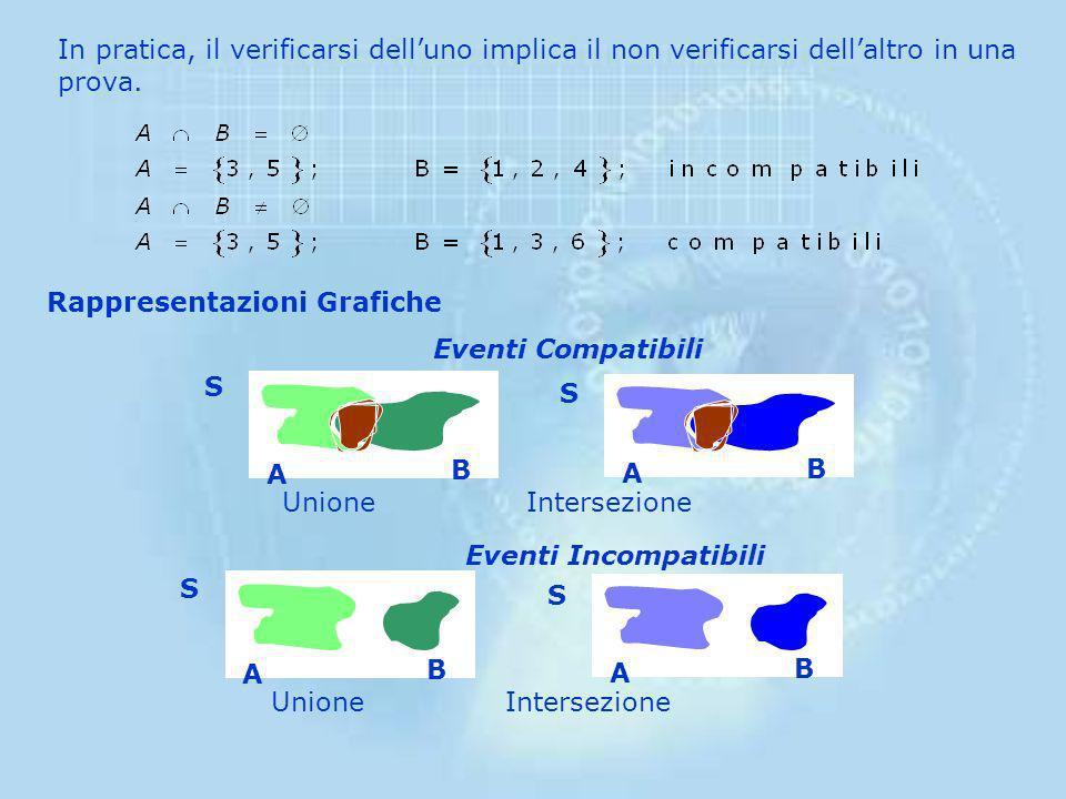 In pratica, il verificarsi dell'uno implica il non verificarsi dell'altro in una prova.