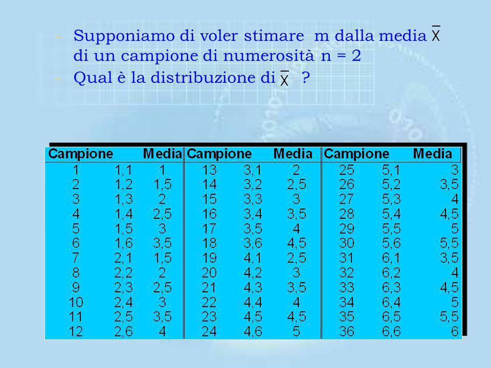 Supponiamo di voler stimare m dalla media di un campione di numerosità n = 2
