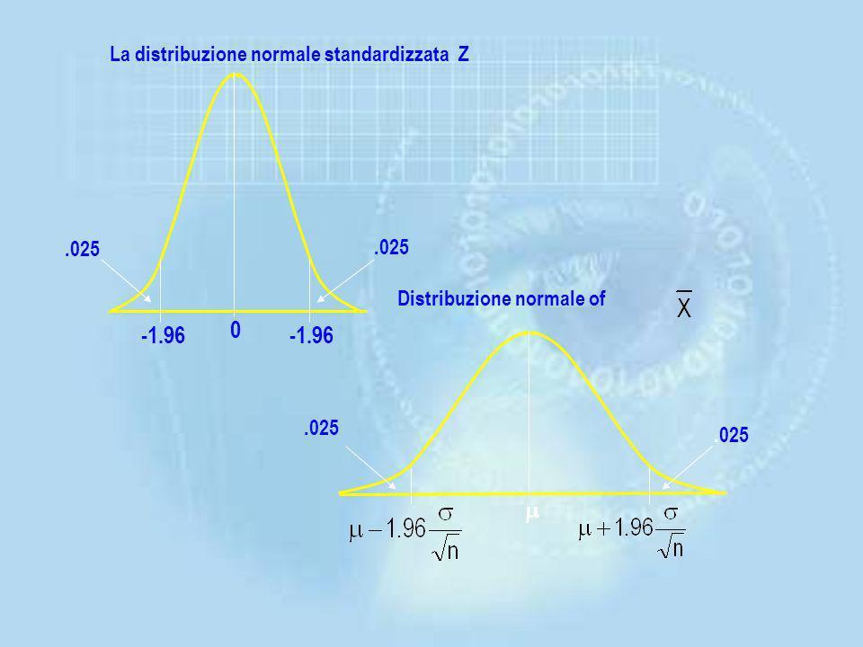 -1.96 -1.96 m La distribuzione normale standardizzata Z .025 .025