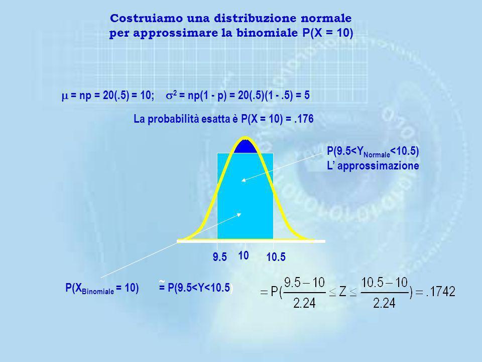 Costruiamo una distribuzione normale per approssimare la binomiale P(X = 10)