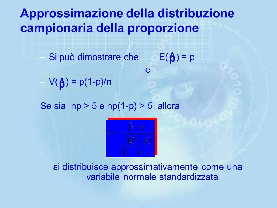 Approssimazione della distribuzione campionaria della proporzione
