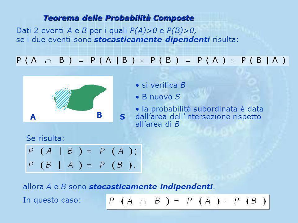 Teorema delle Probabilità Composte