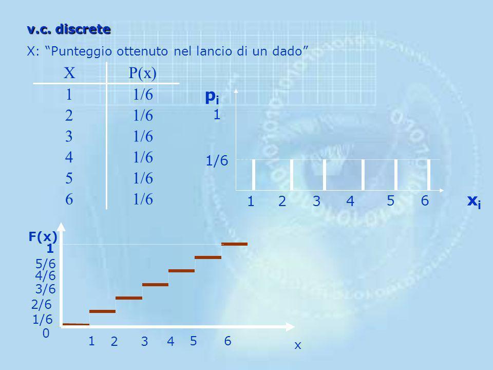 1/6 6 5 4 3 2 1 P(x) X pi xi 2 4 6 1/6 1 5 3 v.c. discrete
