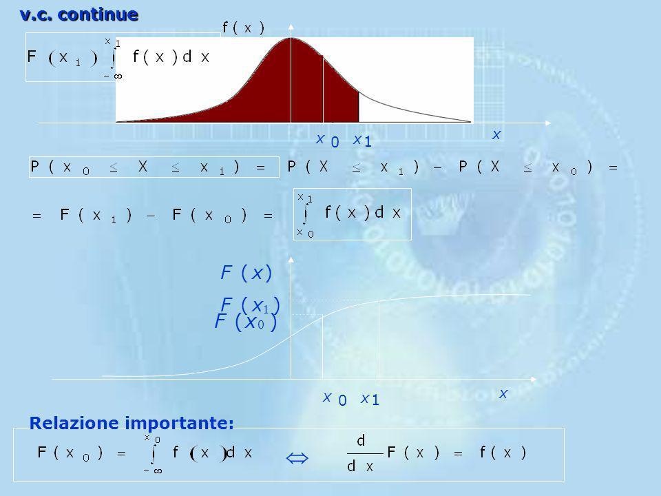 v.c. continue x x x 1 ) ( x F 1 x Relazione importante: 