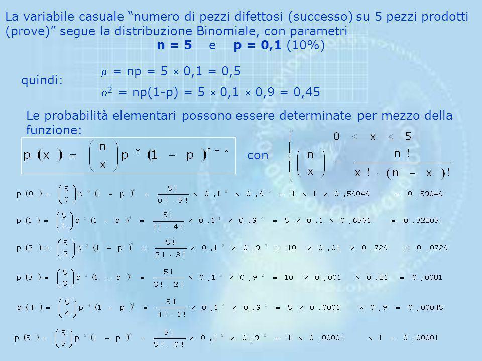 La variabile casuale numero di pezzi difettosi (successo) su 5 pezzi prodotti (prove) segue la distribuzione Binomiale, con parametri