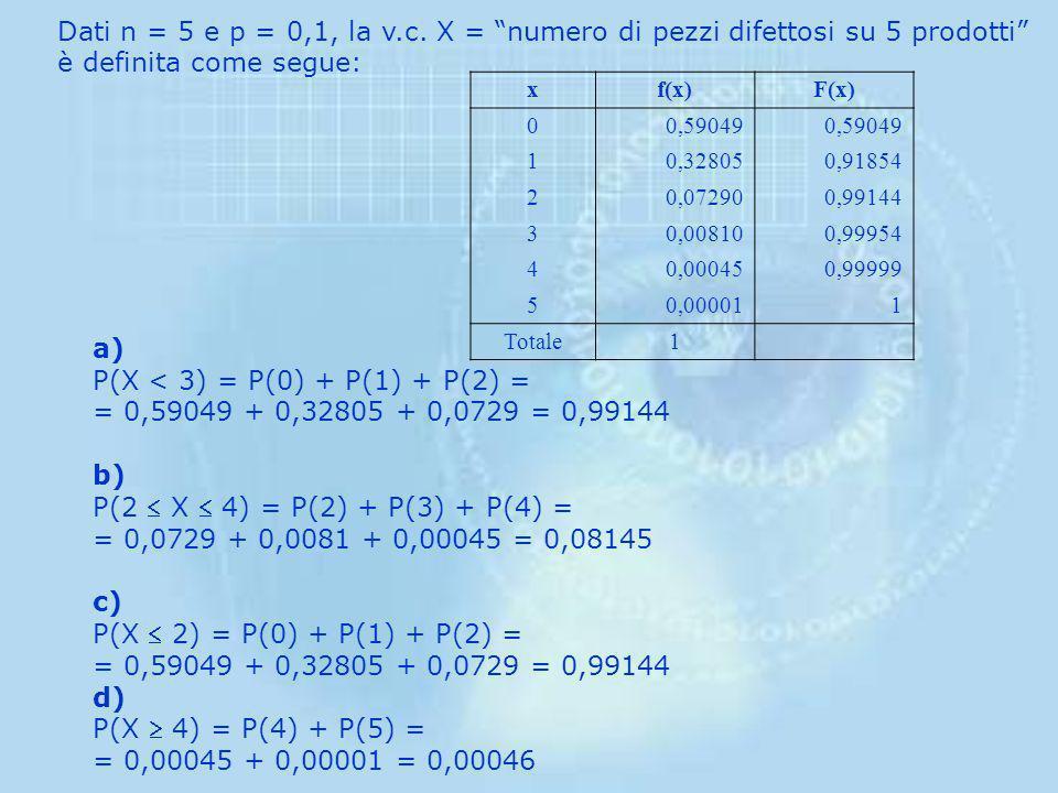 P(X < 3) = P(0) + P(1) + P(2) =