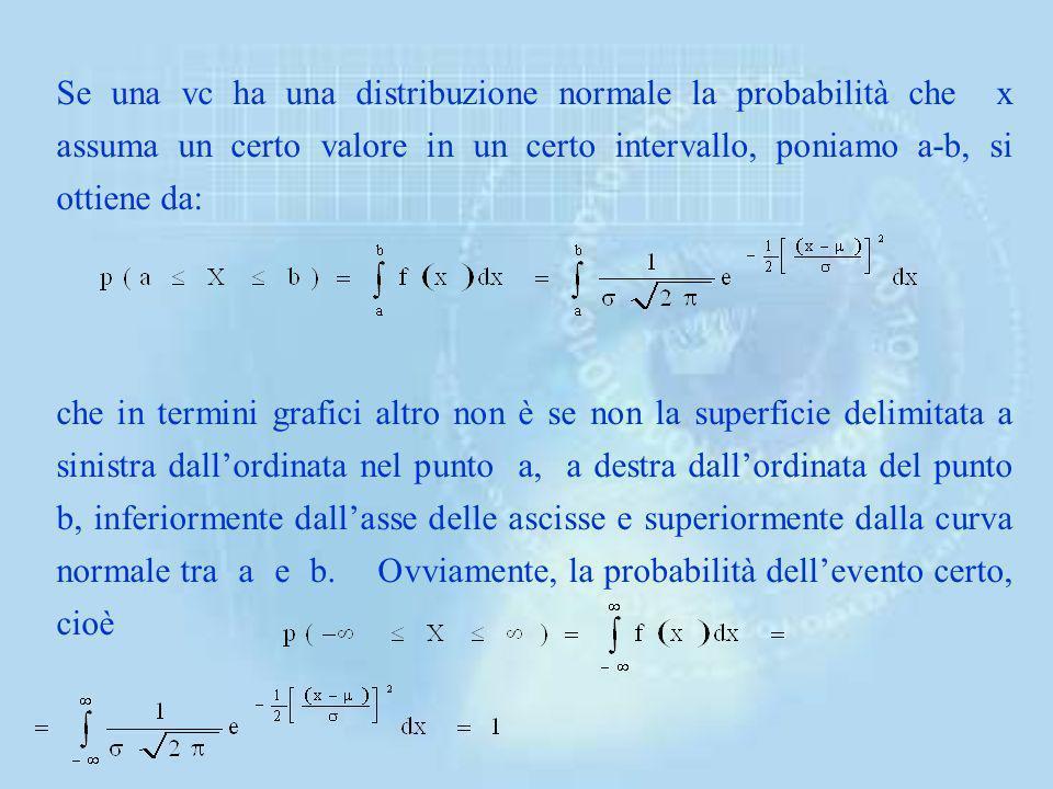 Se una vc ha una distribuzione normale la probabilità che x assuma un certo valore in un certo intervallo, poniamo a-b, si ottiene da: