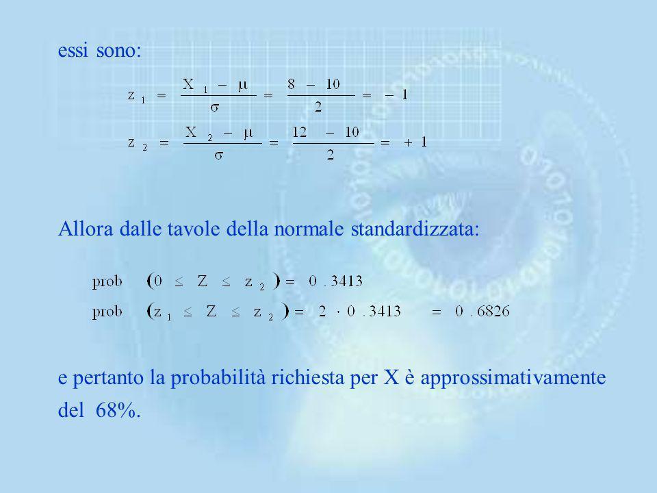 essi sono: Allora dalle tavole della normale standardizzata: e pertanto la probabilità richiesta per X è approssimativamente del 68%.