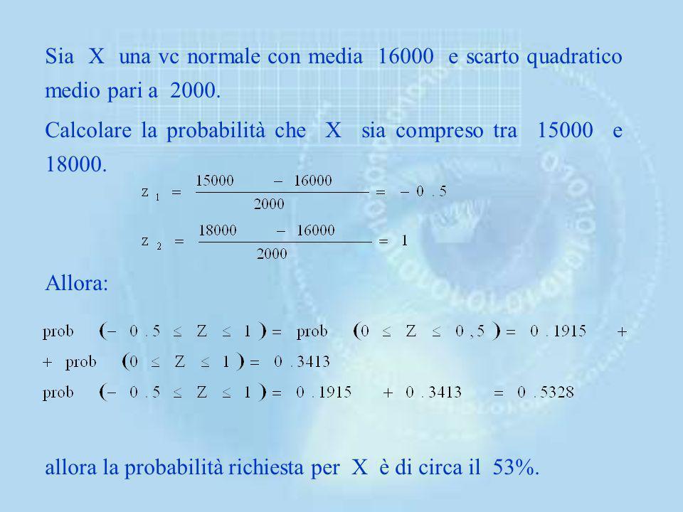 Sia X una vc normale con media 16000 e scarto quadratico medio pari a 2000.