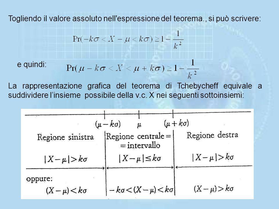 Togliendo il valore assoluto nell espressione del teorema
