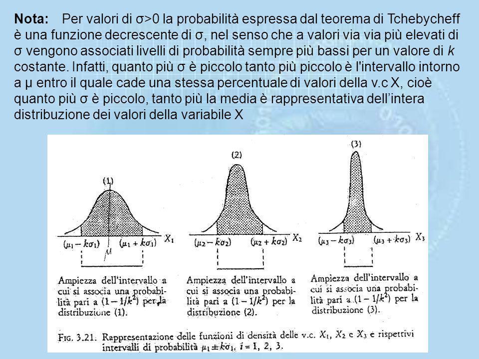 Nota: Per valori di σ>0 la probabilità espressa dal teorema di Tchebycheff è una funzione decrescente di σ, nel senso che a valori via via più elevati di σ vengono associati livelli di probabilità sempre più bassi per un valore di k costante.