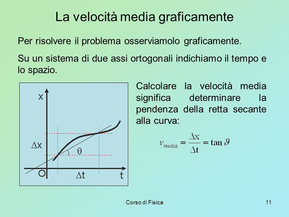 La velocità media graficamente