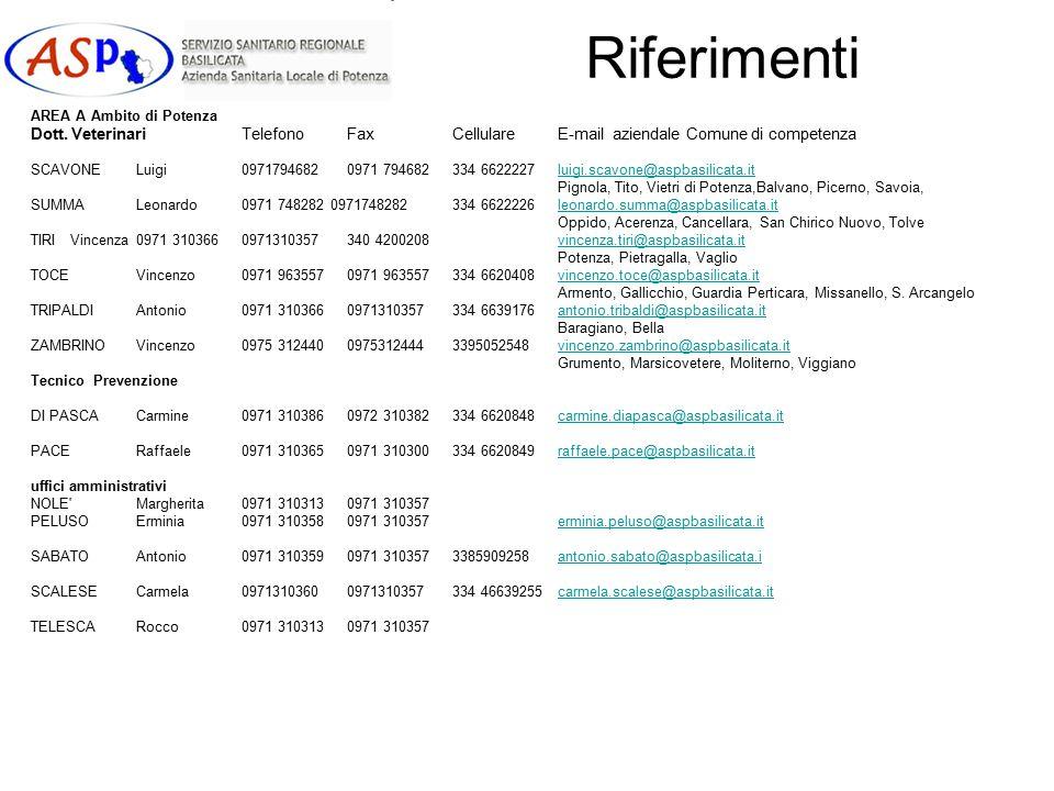 Riferimenti AREA A Ambito di Potenza. Dott. Veterinari Telefono Fax Cellulare E-mail aziendale Comune di competenza.