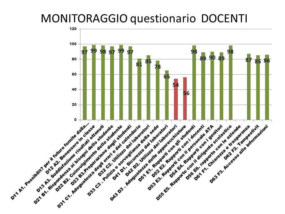 MONITORAGGIO questionario DOCENTI