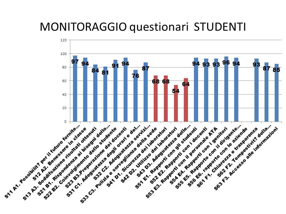 MONITORAGGIO questionari STUDENTI