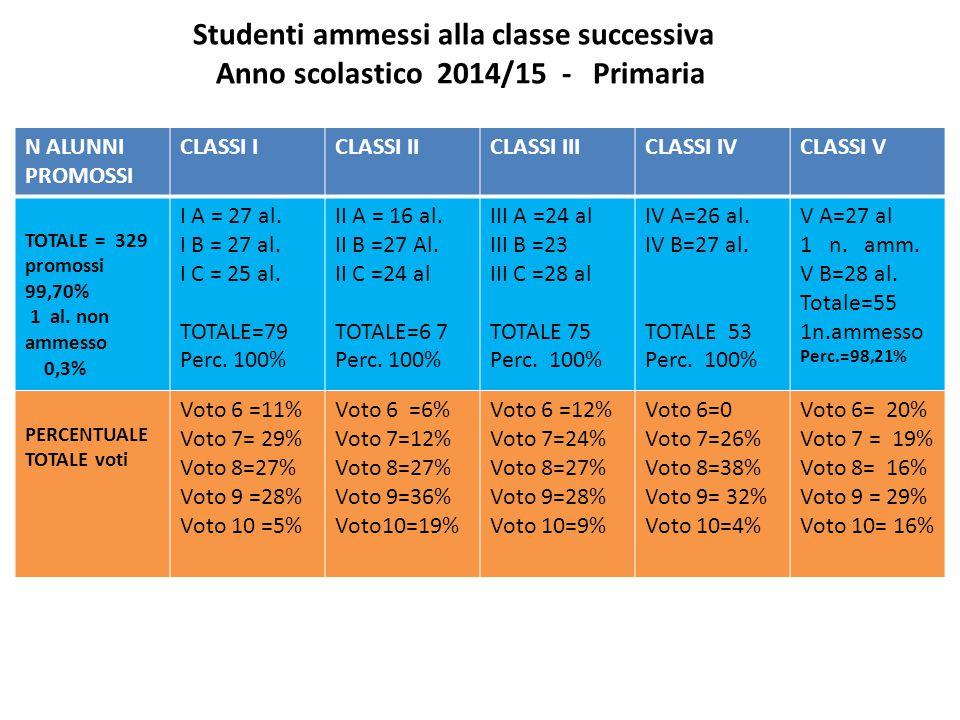 Studenti ammessi alla classe successiva Anno scolastico 2014/15 - Primaria
