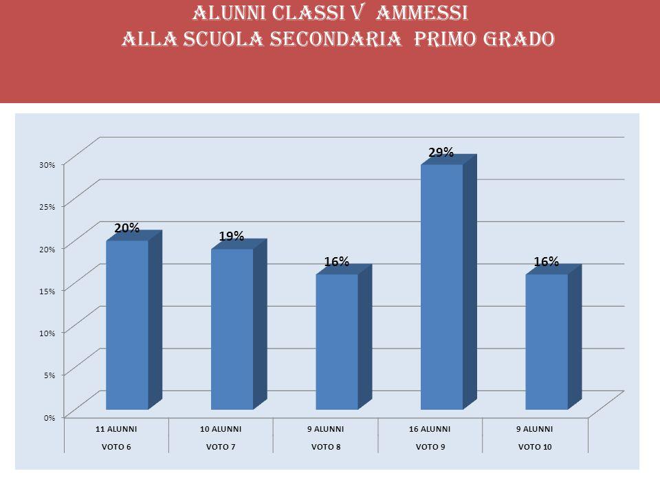 ALUNNI CLASSI V AMMESSI ALLA SCUOLA SECONDARIA PRIMO GRADO