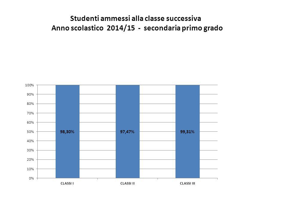 Studenti ammessi alla classe successiva Anno scolastico 2014/15 - secondaria primo grado