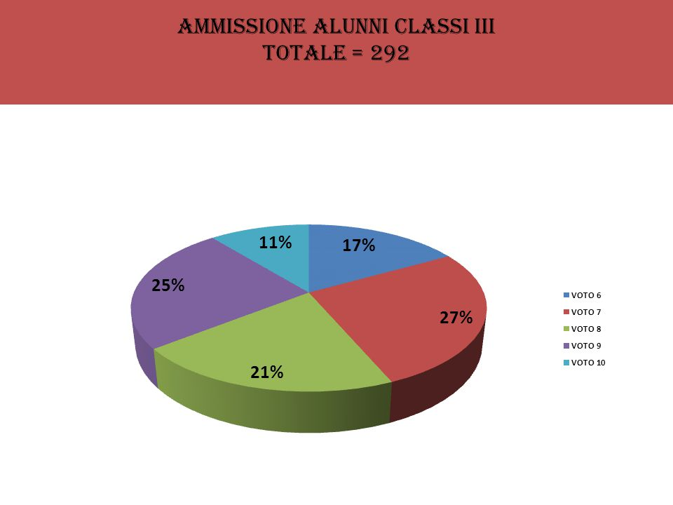 AMMISSIONE ALUNNI CLASSI III TOTALE = 292