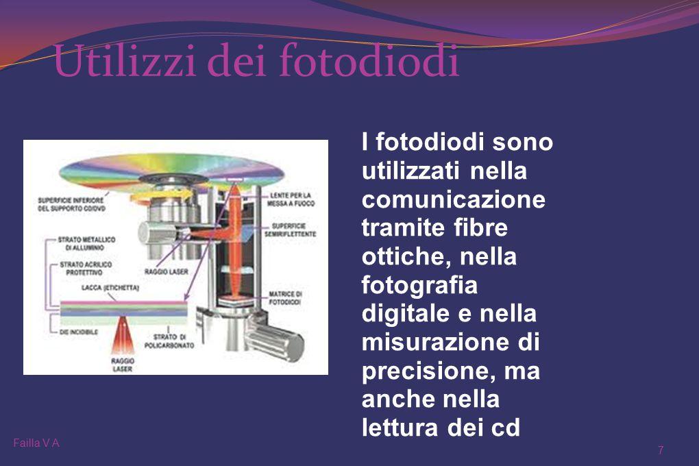 Utilizzi dei fotodiodi