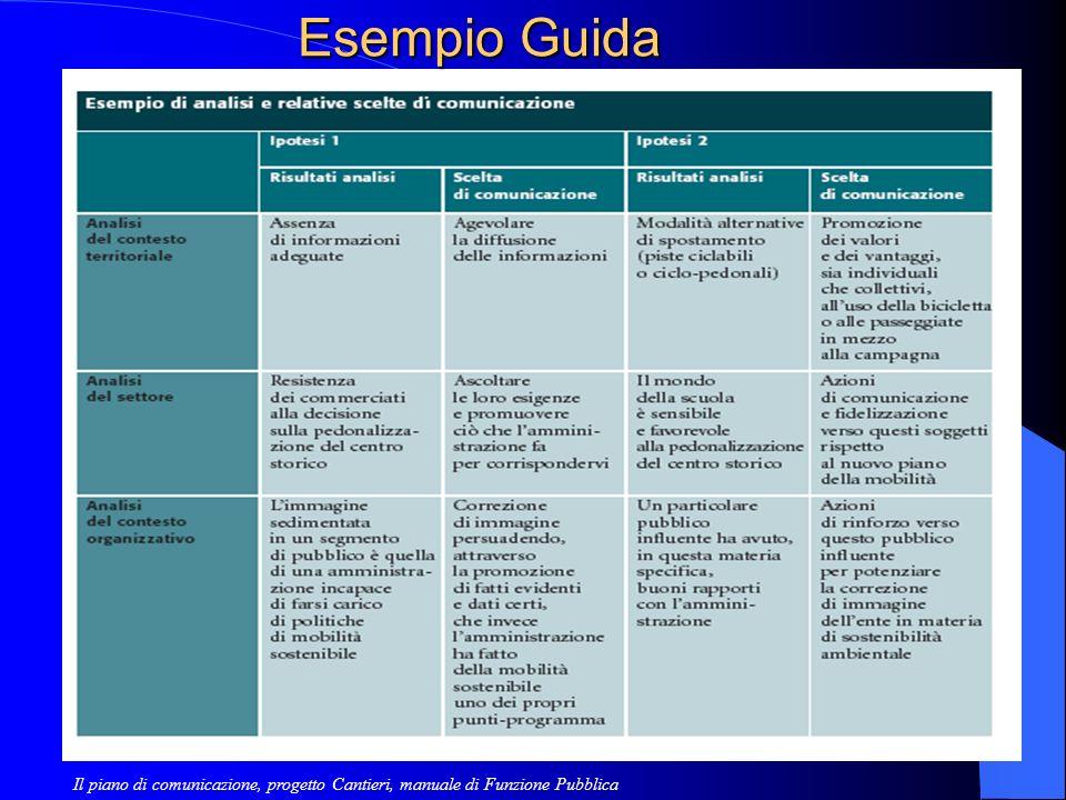 Esempio Guida Il piano di comunicazione, progetto Cantieri, manuale di Funzione Pubblica