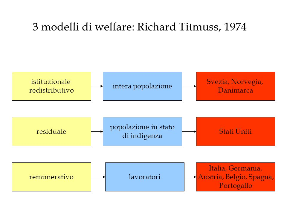 3 modelli di welfare: Richard Titmuss, 1974