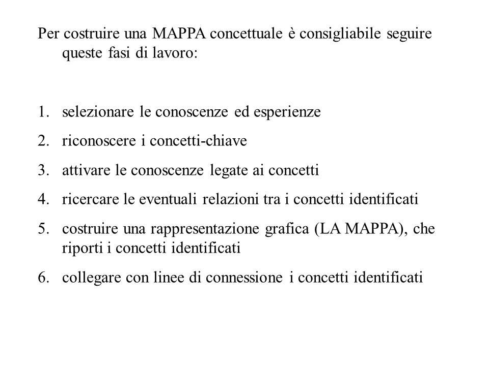 Per costruire una MAPPA concettuale è consigliabile seguire queste fasi di lavoro: