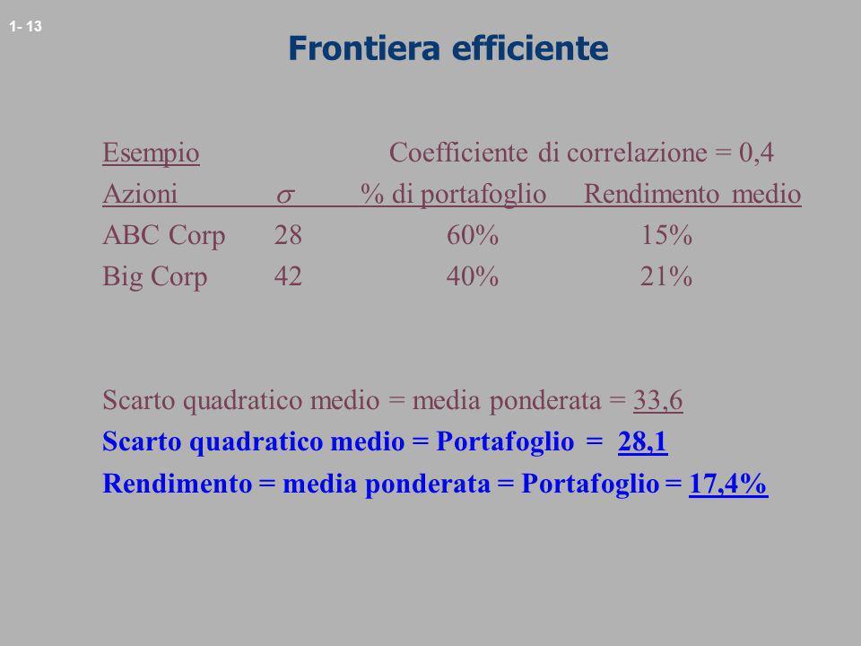 Frontiera efficiente Esempio Coefficiente di correlazione = 0,4