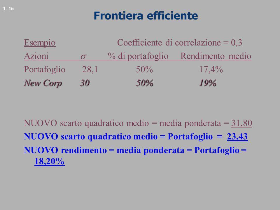 Frontiera efficiente Esempio Coefficiente di correlazione = 0,3