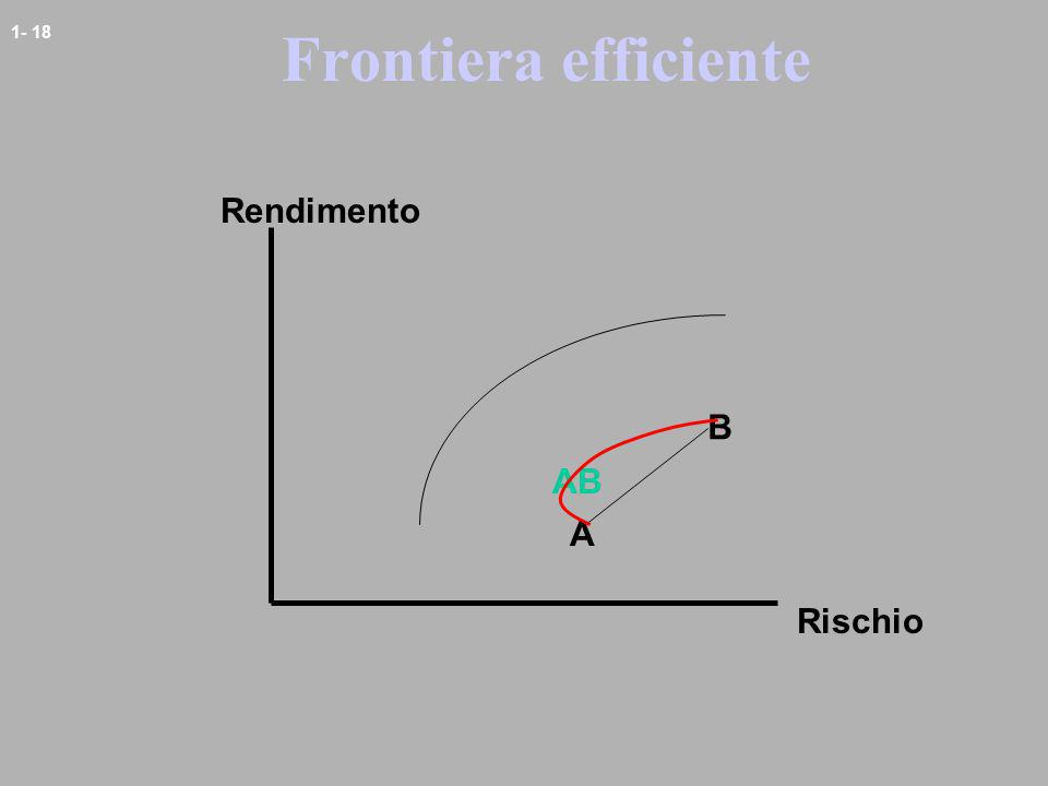 Frontiera efficiente Rendimento B AB A Rischio