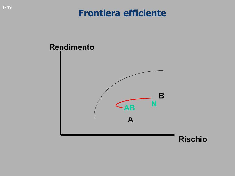 Frontiera efficiente Rendimento B N AB A Rischio