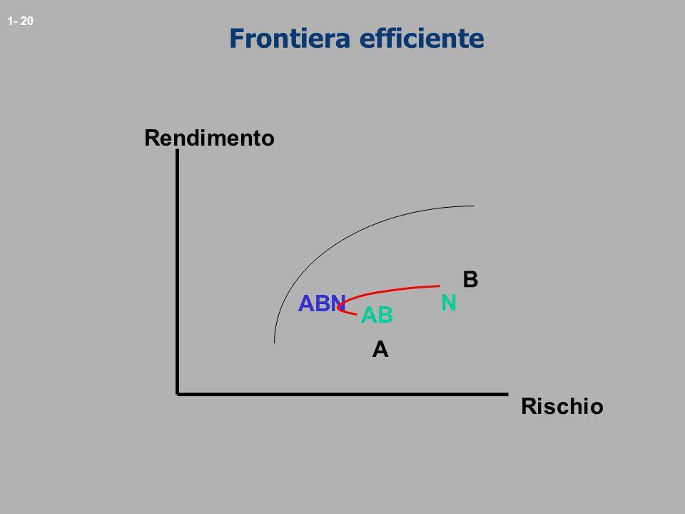 Frontiera efficiente Rendimento B ABN N AB A Rischio